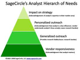 SageCircle's Analyst Hierarchy of Needs