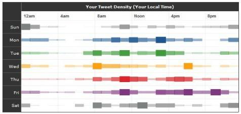 Tweetstats - Tweet Density - example A