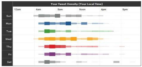 Tweetstats - Tweet Density - example b